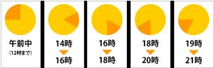 ヤマト運輸/配送時間/時間指定/リゾートファッション/ビーチファッション/通販/沖縄/PalmSeason